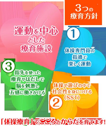 3つの療育方針